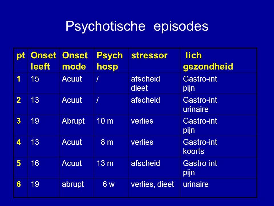 Psychotische episodes ptOnset leeft Onset mode Psych hosp stressor lich gezondheid 115Acuut/afscheid dieet Gastro-int pijn 213Acuut/afscheidGastro-int urinaire 319Abrupt10 mverliesGastro-int pijn 413Acuut 8 mverliesGastro-int koorts 516Acuut13 mafscheidGastro-int pijn 619abrupt 6 wverlies, dieeturinaire