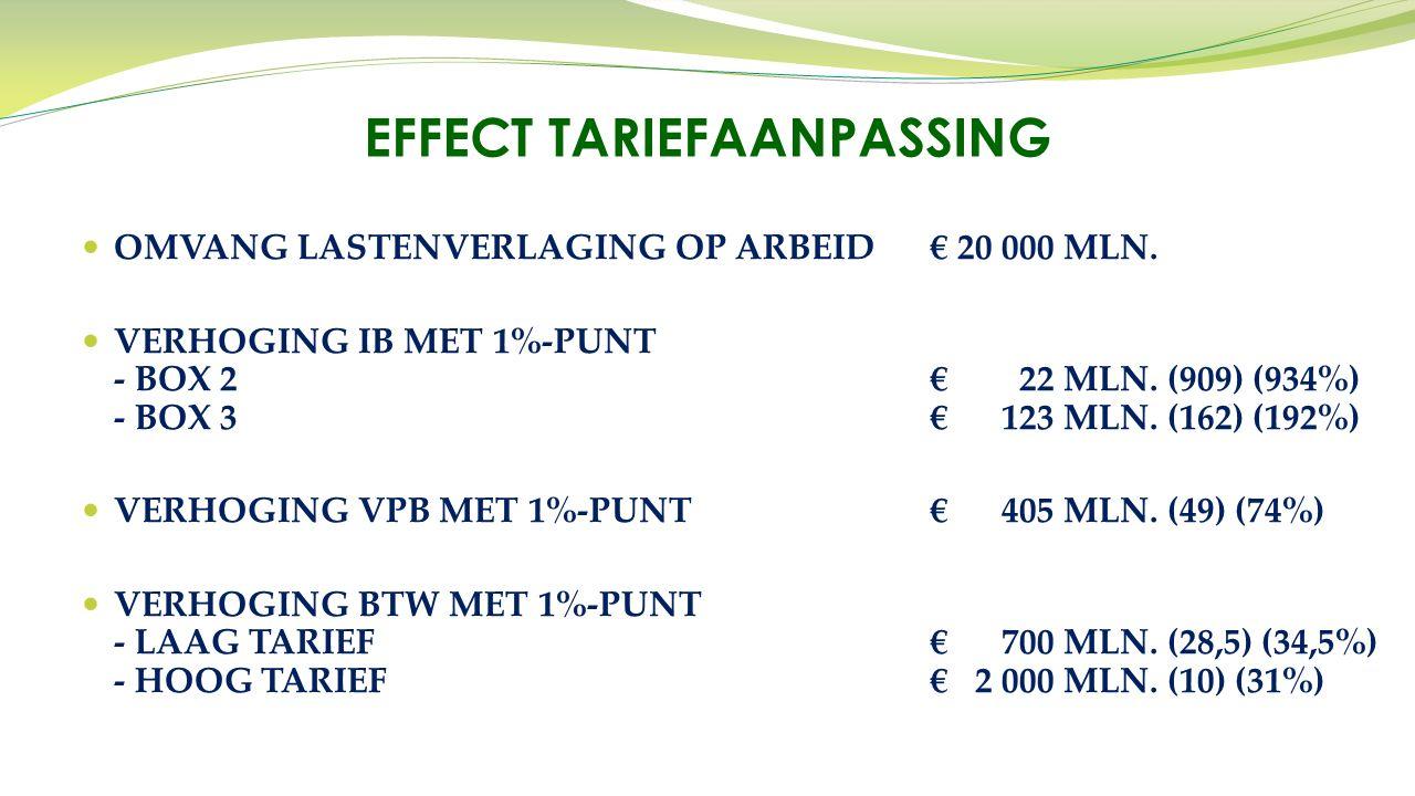 OMVANG LASTENVERLAGING OP ARBEID€ 20 000 MLN. VERHOGING IB MET 1%-PUNT - BOX 2€ 22 MLN. (909) (934%) - BOX 3€ 123 MLN. (162) (192%) VERHOGING VPB MET