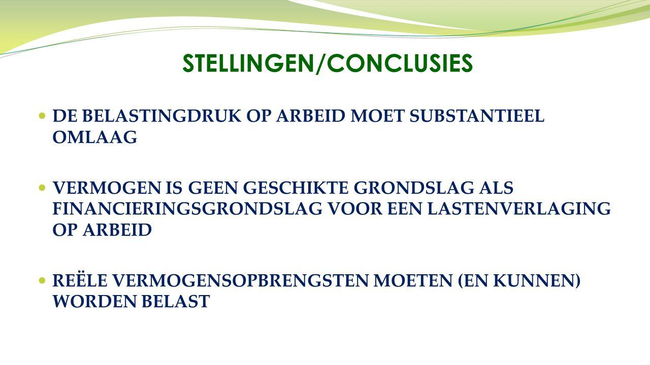DE BELASTINGDRUK OP ARBEID MOET SUBSTANTIEEL OMLAAG VERMOGEN IS GEEN GESCHIKTE GRONDSLAG ALS FINANCIERINGSGRONDSLAG VOOR EEN LASTENVERLAGING OP ARBEID REËLE VERMOGENSOPBRENGSTEN MOETEN (EN KUNNEN) WORDEN BELAST STELLINGEN/CONCLUSIES