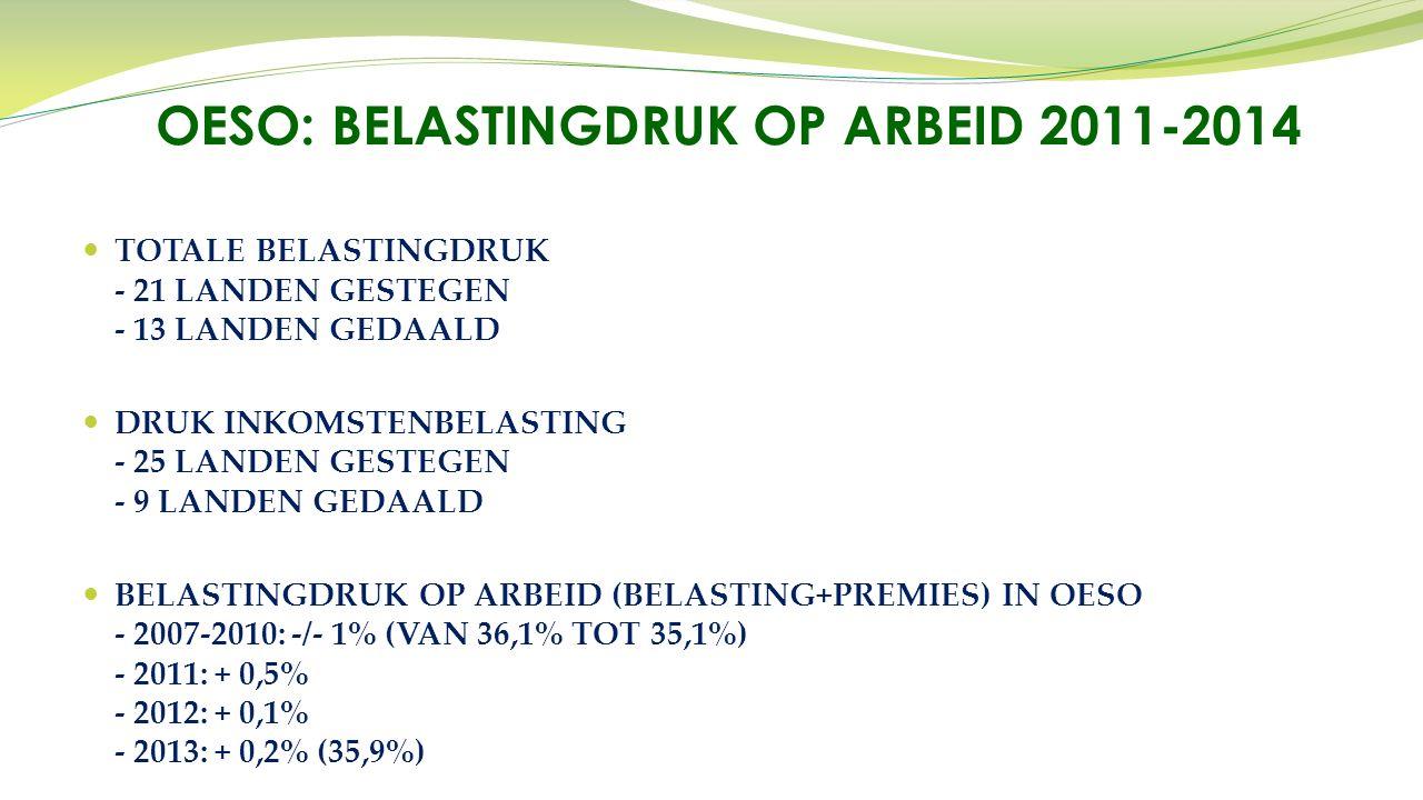 TOTALE BELASTINGDRUK - 21 LANDEN GESTEGEN - 13 LANDEN GEDAALD DRUK INKOMSTENBELASTING - 25 LANDEN GESTEGEN - 9 LANDEN GEDAALD BELASTINGDRUK OP ARBEID (BELASTING+PREMIES) IN OESO - 2007-2010: -/- 1% (VAN 36,1% TOT 35,1%) - 2011: + 0,5% - 2012: + 0,1% - 2013: + 0,2% (35,9%) OESO: BELASTINGDRUK OP ARBEID 2011-2014