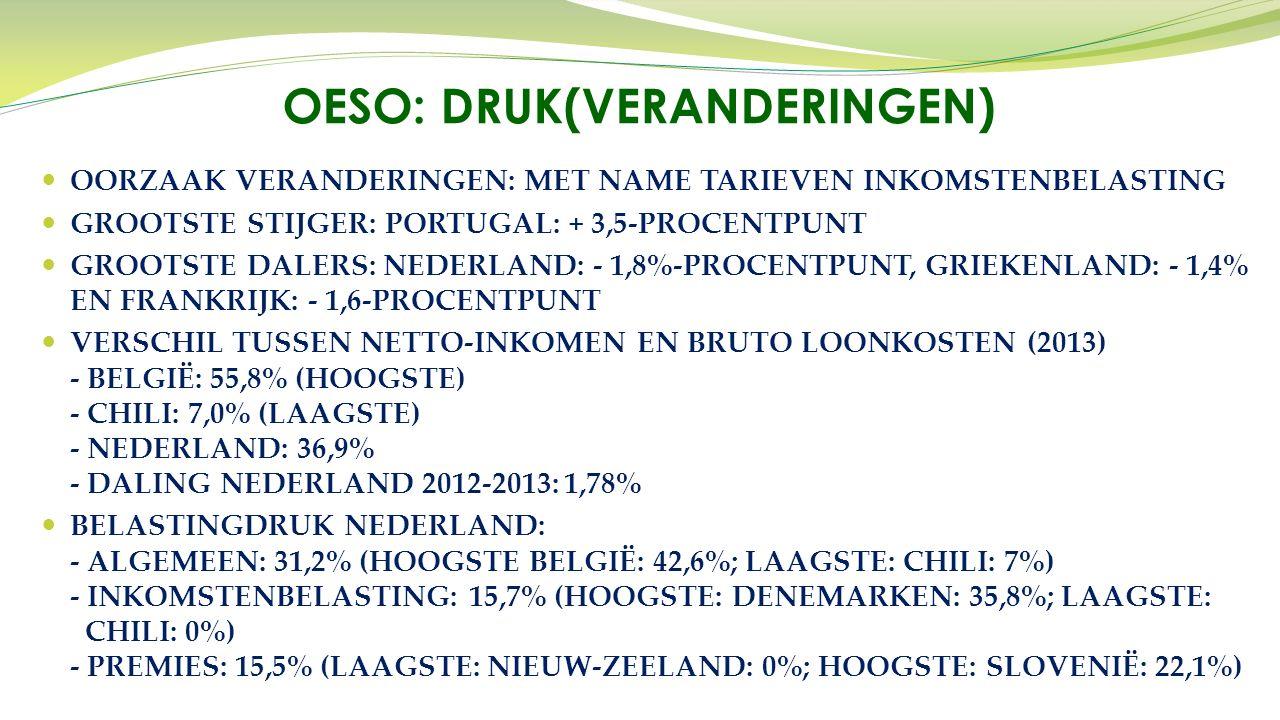 OORZAAK VERANDERINGEN: MET NAME TARIEVEN INKOMSTENBELASTING GROOTSTE STIJGER: PORTUGAL: + 3,5-PROCENTPUNT GROOTSTE DALERS: NEDERLAND: - 1,8%-PROCENTPUNT, GRIEKENLAND: - 1,4% EN FRANKRIJK: - 1,6-PROCENTPUNT VERSCHIL TUSSEN NETTO-INKOMEN EN BRUTO LOONKOSTEN (2013) - BELGIË: 55,8% (HOOGSTE) - CHILI: 7,0% (LAAGSTE) - NEDERLAND: 36,9% - DALING NEDERLAND 2012-2013: 1,78% BELASTINGDRUK NEDERLAND: - ALGEMEEN: 31,2% (HOOGSTE BELGIË: 42,6%; LAAGSTE: CHILI: 7%) - INKOMSTENBELASTING: 15,7% (HOOGSTE: DENEMARKEN: 35,8%; LAAGSTE: CHILI: 0%) - PREMIES: 15,5% (LAAGSTE: NIEUW-ZEELAND: 0%; HOOGSTE: SLOVENIË: 22,1%) OESO: DRUK(VERANDERINGEN)