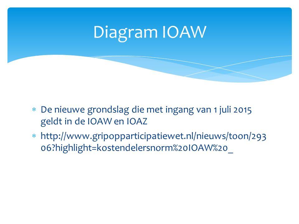  De nieuwe grondslag die met ingang van 1 juli 2015 geldt in de IOAW en IOAZ  http://www.gripopparticipatiewet.nl/nieuws/toon/293 06?highlight=kostendelersnorm%20IOAW%20_ Diagram IOAW