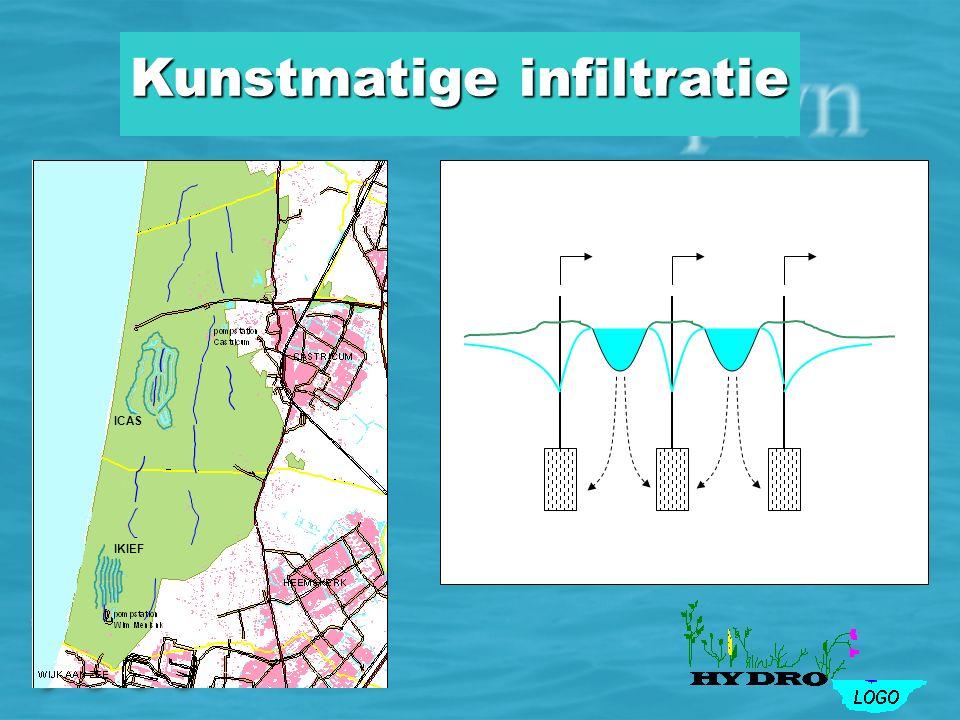 Duinwaterwinning NAP -20 -40 -60 -80 -100 NAP -20 -40 -60 -80 -100 NoordzeeCastricum IKIEF ICAS Kunstmatige infiltratie