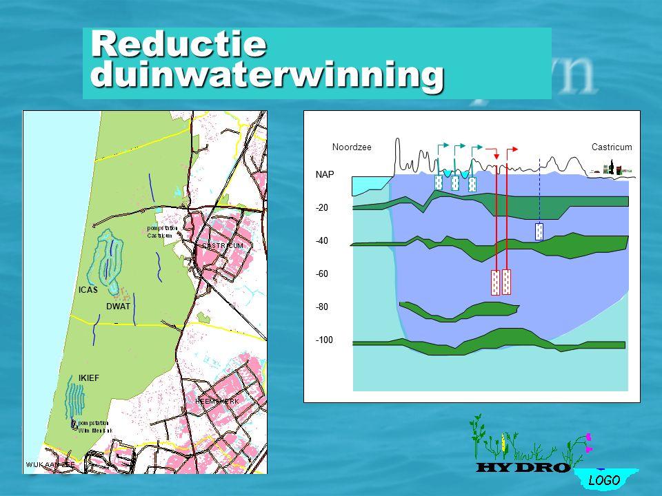 NAP -20 -40 -60 -80 -100 NAP -20 -40 -60 -80 -100 NoordzeeCastricum IKIEF ICAS DWAT diep infiltratie Reductie duinwaterwinning