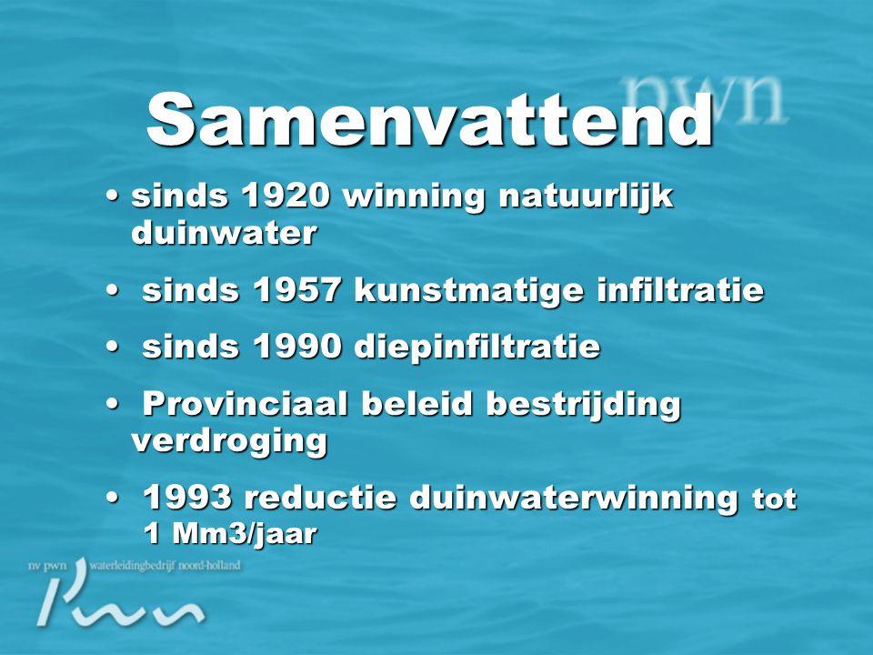 NAP -20 -40 -60 -80 -100 NAP -20 -40 -60 -80 -100 NoordzeeCastricum IKIEF ICAS DWAT Reductie duinwaterwinning