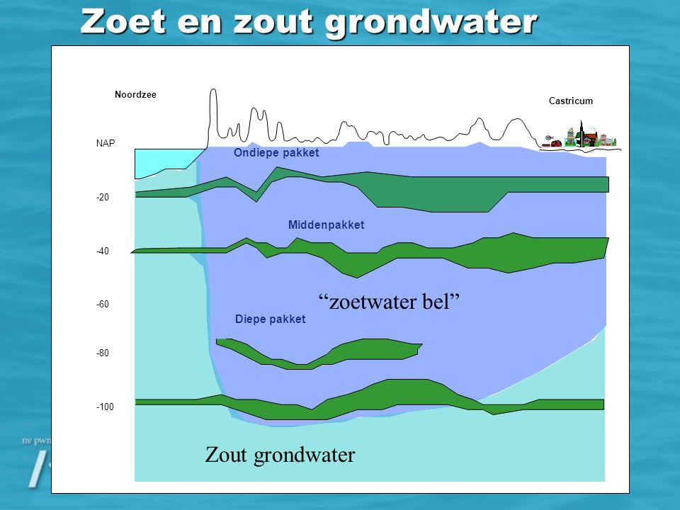 Ondiepe pakket Middenpakket Diepe pakket Noordzee NAP -20 -40 -60 -100 -80 Castricum Zoet en zout grondwater Zout grondwater zoetwater bel