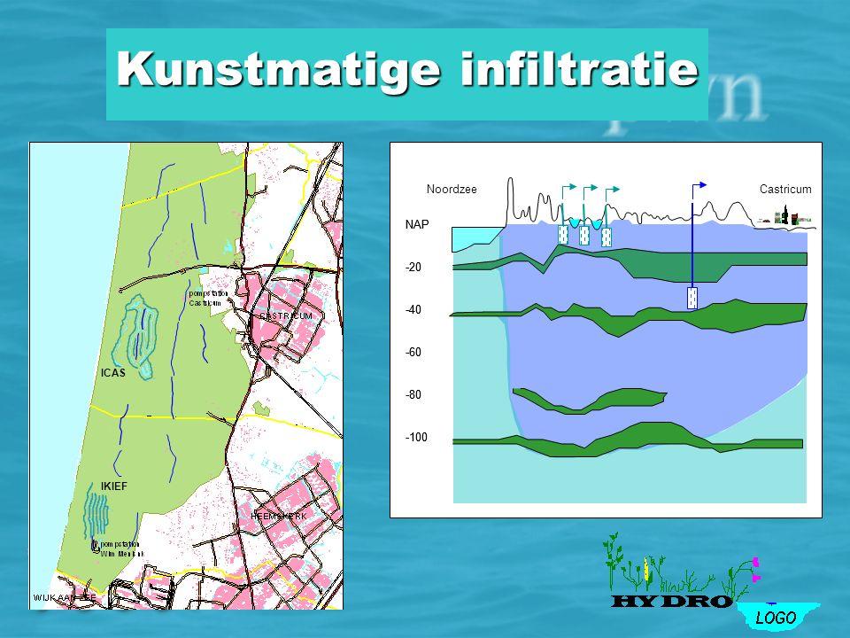 Noordzee NAP -20 -40 -60 -100 -80 Castricum Kwel drangwater Grondwaterstroming