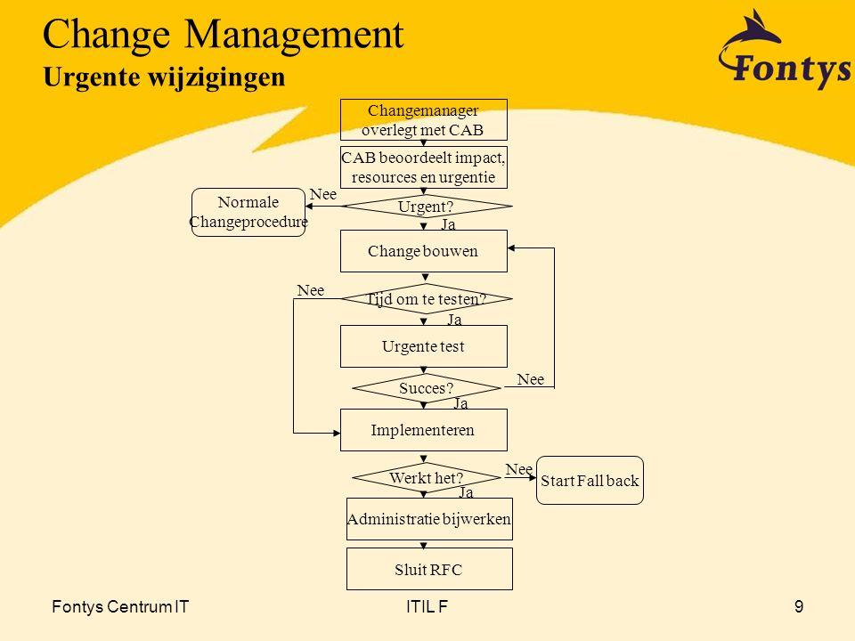 Fontys Centrum ITITIL F10 Bekend wie beslist over wijziging  wijzigingsbeheerder of wijzigingscommissie of IT management beslist over goedkeuring en autorisatie  Eventueel in samenwerking Beoordelen  impact onderzoeken:  IT-infrastructuur (CMDB),  Service level (SLM),  beveiliging (o.a.