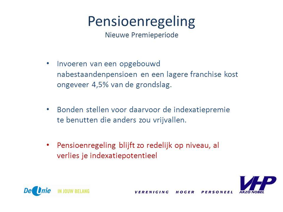 Pensioenregeling Nieuwe Premieperiode Invoeren van een opgebouwd nabestaandenpensioen en een lagere franchise kost ongeveer 4,5% van de grondslag.
