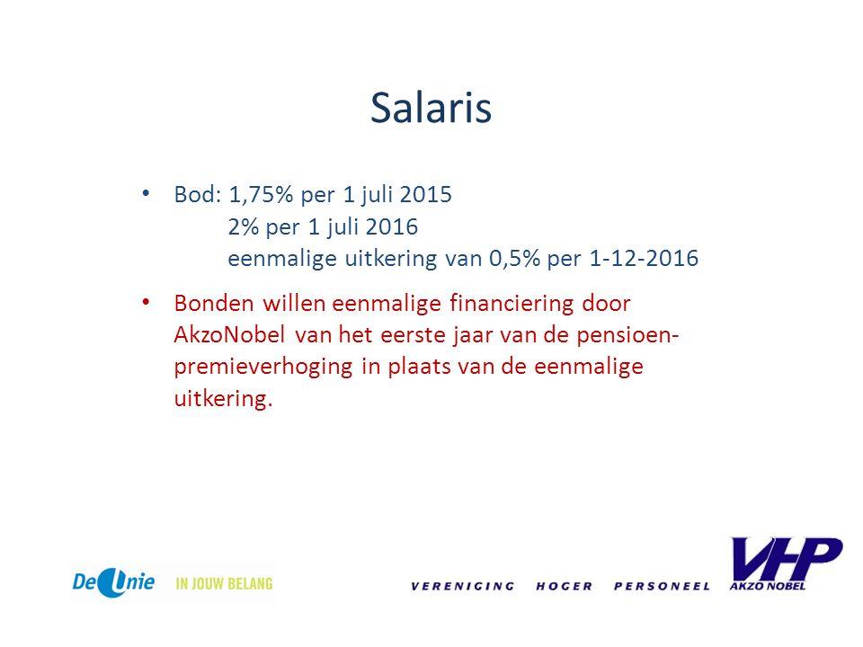 Salaris Bod: 1,75% per 1 juli 2015 2% per 1 juli 2016 eenmalige uitkering van 0,5% per 1-12-2016 Bonden willen eenmalige financiering door AkzoNobel van het eerste jaar van de pensioen- premieverhoging in plaats van de eenmalige uitkering.