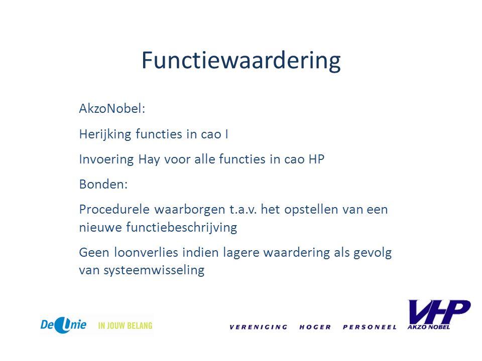 Functiewaardering AkzoNobel: Herijking functies in cao I Invoering Hay voor alle functies in cao HP Bonden: Procedurele waarborgen t.a.v.