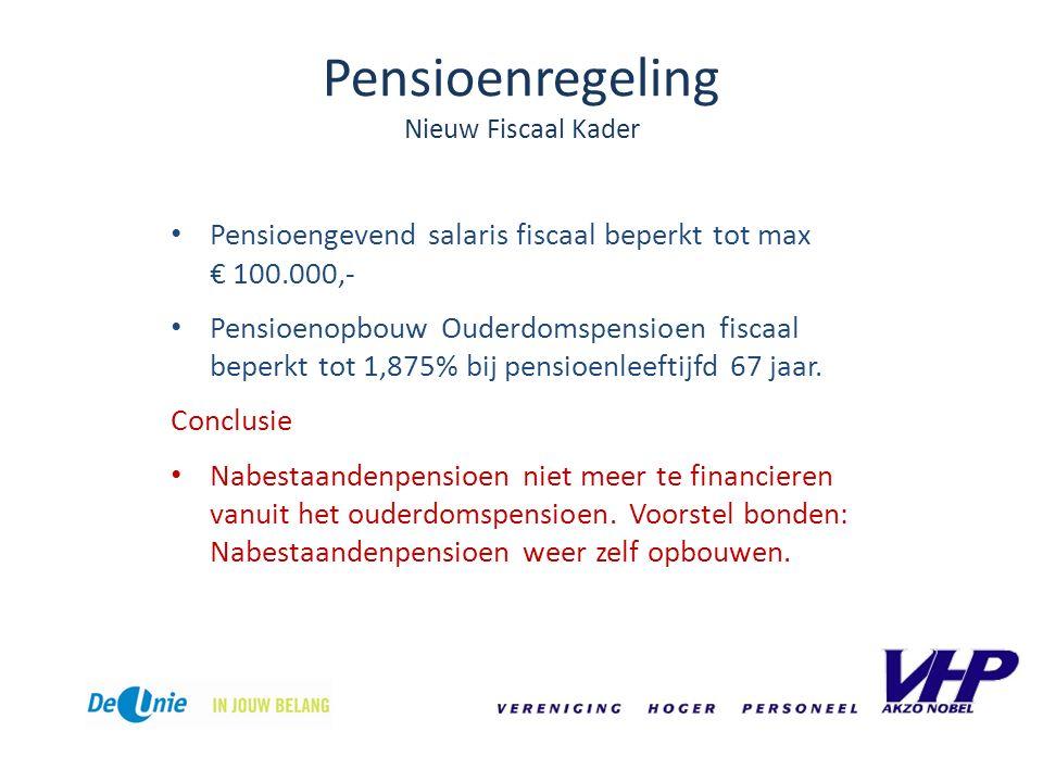 Pensioenregeling Nieuw Fiscaal Kader Pensioengevend salaris fiscaal beperkt tot max € 100.000,- Pensioenopbouw Ouderdomspensioen fiscaal beperkt tot 1,875% bij pensioenleeftijfd 67 jaar.