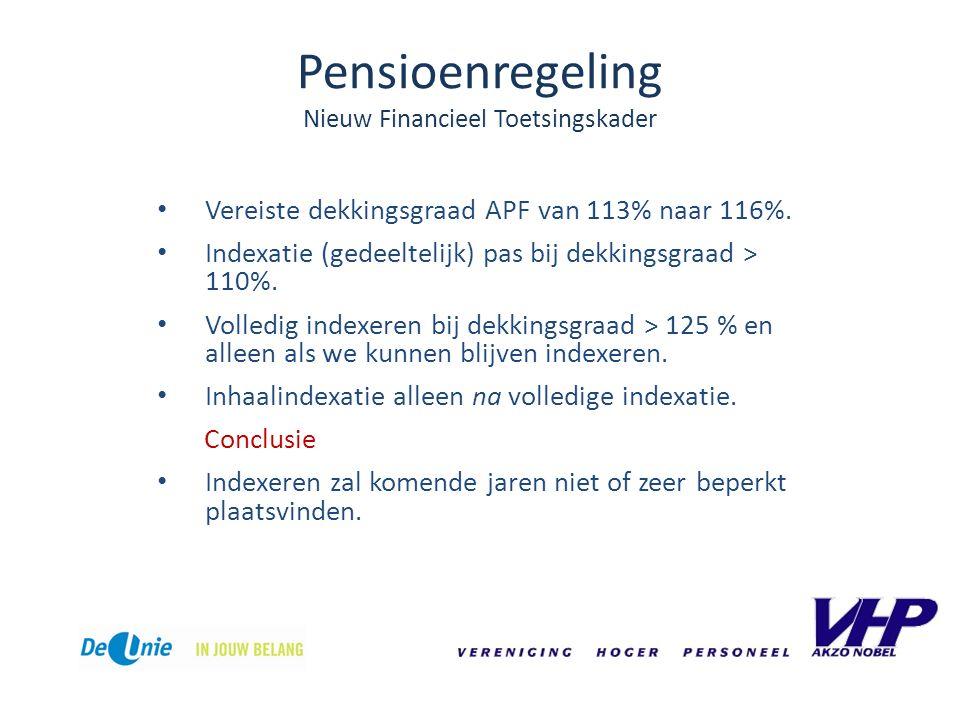 Pensioenregeling Nieuw Financieel Toetsingskader Vereiste dekkingsgraad APF van 113% naar 116%. Indexatie (gedeeltelijk) pas bij dekkingsgraad > 110%.