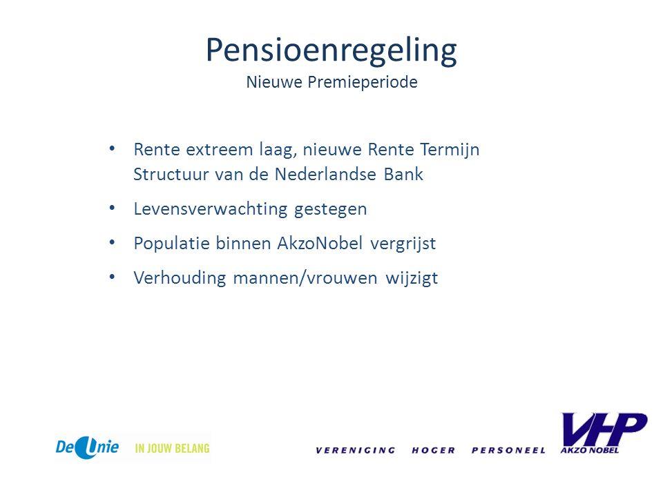Pensioenregeling Nieuwe Premieperiode Rente extreem laag, nieuwe Rente Termijn Structuur van de Nederlandse Bank Levensverwachting gestegen Populatie binnen AkzoNobel vergrijst Verhouding mannen/vrouwen wijzigt