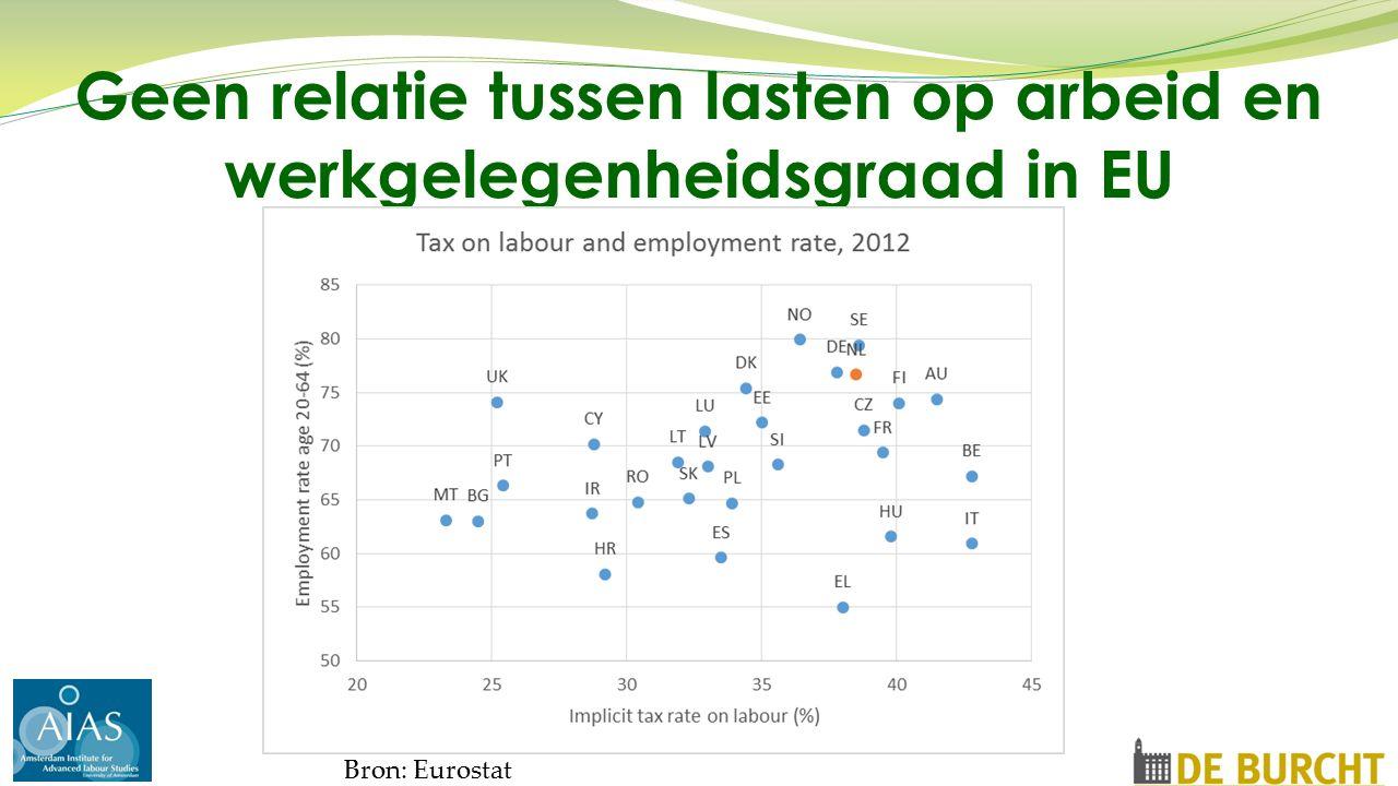 Geen relatie tussen lasten op arbeid en werkgelegenheidsgraad in EU Bron: Eurostat