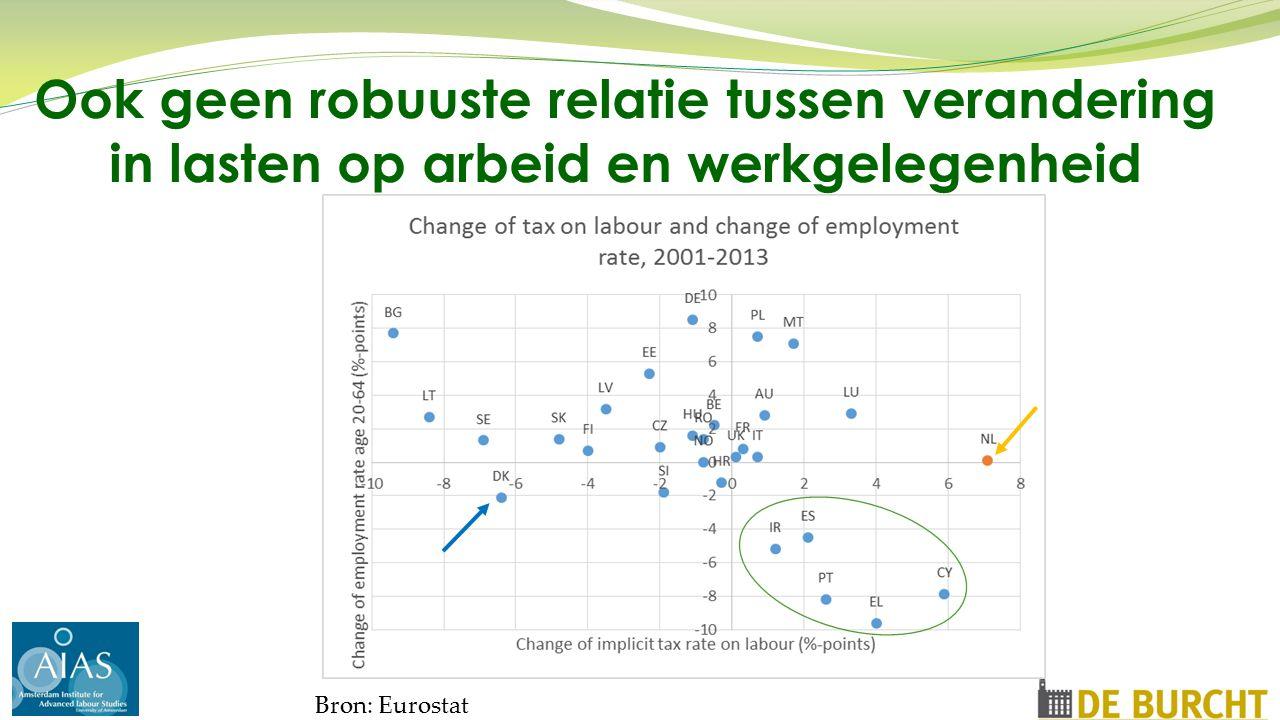 Ook geen robuuste relatie tussen verandering in lasten op arbeid en werkgelegenheid Bron: Eurostat