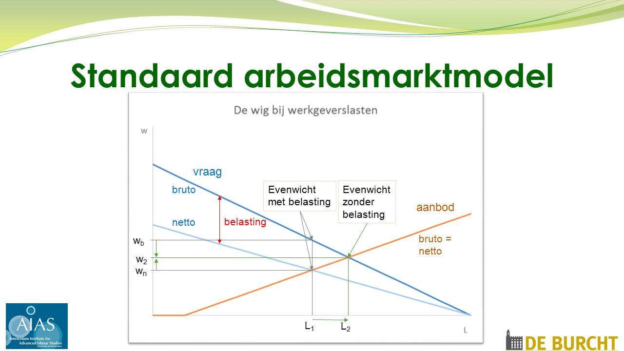Standaard arbeidsmarktmodel vraag aanbod bruto netto bruto = netto wnwn wbwb L1L1 L2L2 w2w2 Evenwicht met belasting Evenwicht zonder belasting belasting