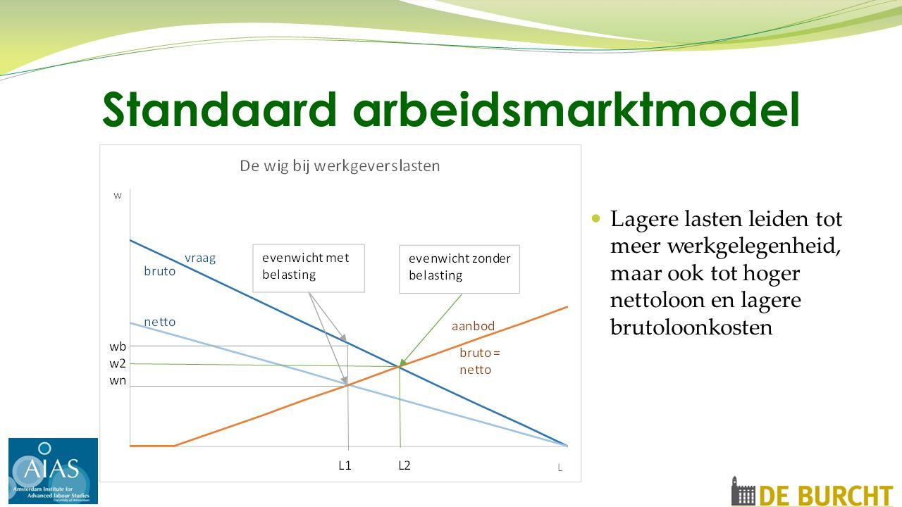 Lagere lasten leiden tot meer werkgelegenheid, maar ook tot hoger nettoloon en lagere brutoloonkosten Standaard arbeidsmarktmodel