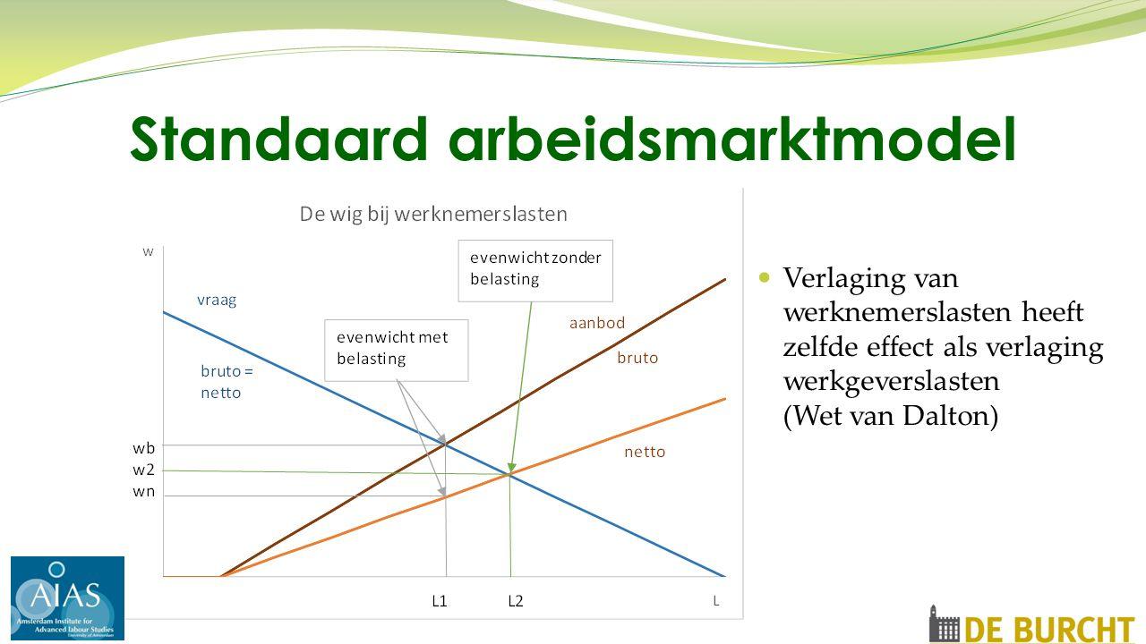 Verlaging van werknemerslasten heeft zelfde effect als verlaging werkgeverslasten (Wet van Dalton) Standaard arbeidsmarktmodel