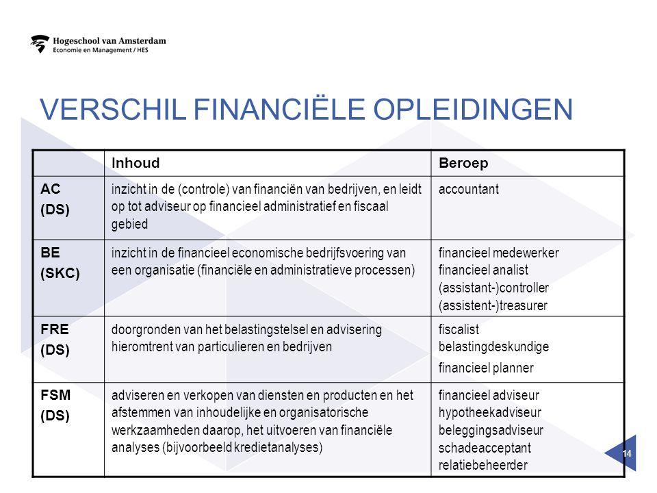 VERSCHIL FINANCIËLE OPLEIDINGEN InhoudBeroep AC (DS) inzicht in de (controle) van financiën van bedrijven, en leidt op tot adviseur op financieel administratief en fiscaal gebied accountant BE (SKC) inzicht in de financieel economische bedrijfsvoering van een organisatie (financiële en administratieve processen) financieel medewerker financieel analist (assistant-)controller (assistent-)treasurer FRE (DS) doorgronden van het belastingstelsel en advisering hieromtrent van particulieren en bedrijven fiscalist belastingdeskundige financieel planner FSM (DS) adviseren en verkopen van diensten en producten en het afstemmen van inhoudelijke en organisatorische werkzaamheden daarop, het uitvoeren van financiële analyses (bijvoorbeeld kredietanalyses) financieel adviseur hypotheekadviseur beleggingsadviseur schadeacceptant relatiebeheerder 14