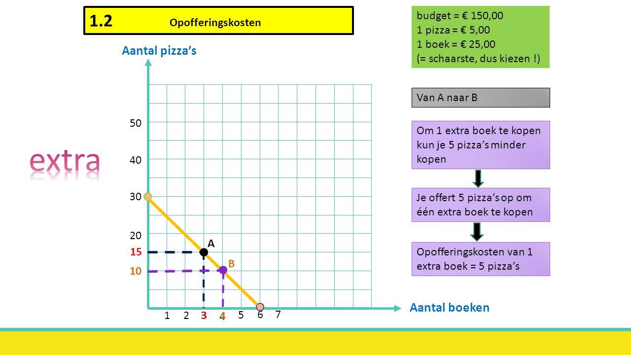 q2 q1 5 15 10 20 5 10 20 30 15 Alleen maar q1  q2 = 0  - ½ q1 + 10 = 0  - ½ q1 = - 10  q1 = 20 Alleen maar q2  q1 = 0  q2 = 10 500/25 = 20 en 500/50 = 10 te doen 500 = 25 x q1 + 50 x q2