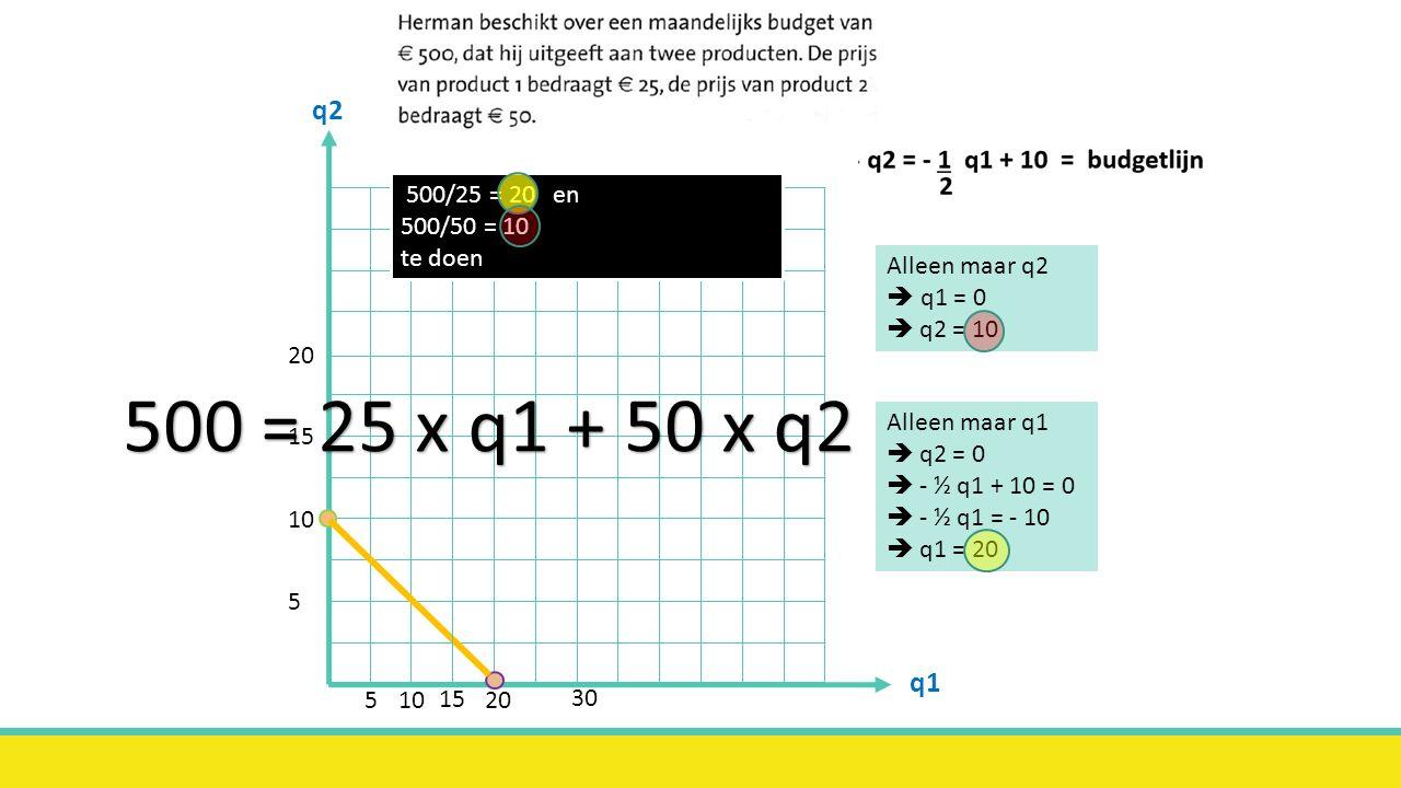 q2 q1 5 15 10 20 5 10 20 30 15 Alleen maar q1  q2 = 0  - ½ q1 + 10 = 0  - ½ q1 = - 10  q1 = 20 Alleen maar q2  q1 = 0  q2 = 10 500/25 = 20 en 50