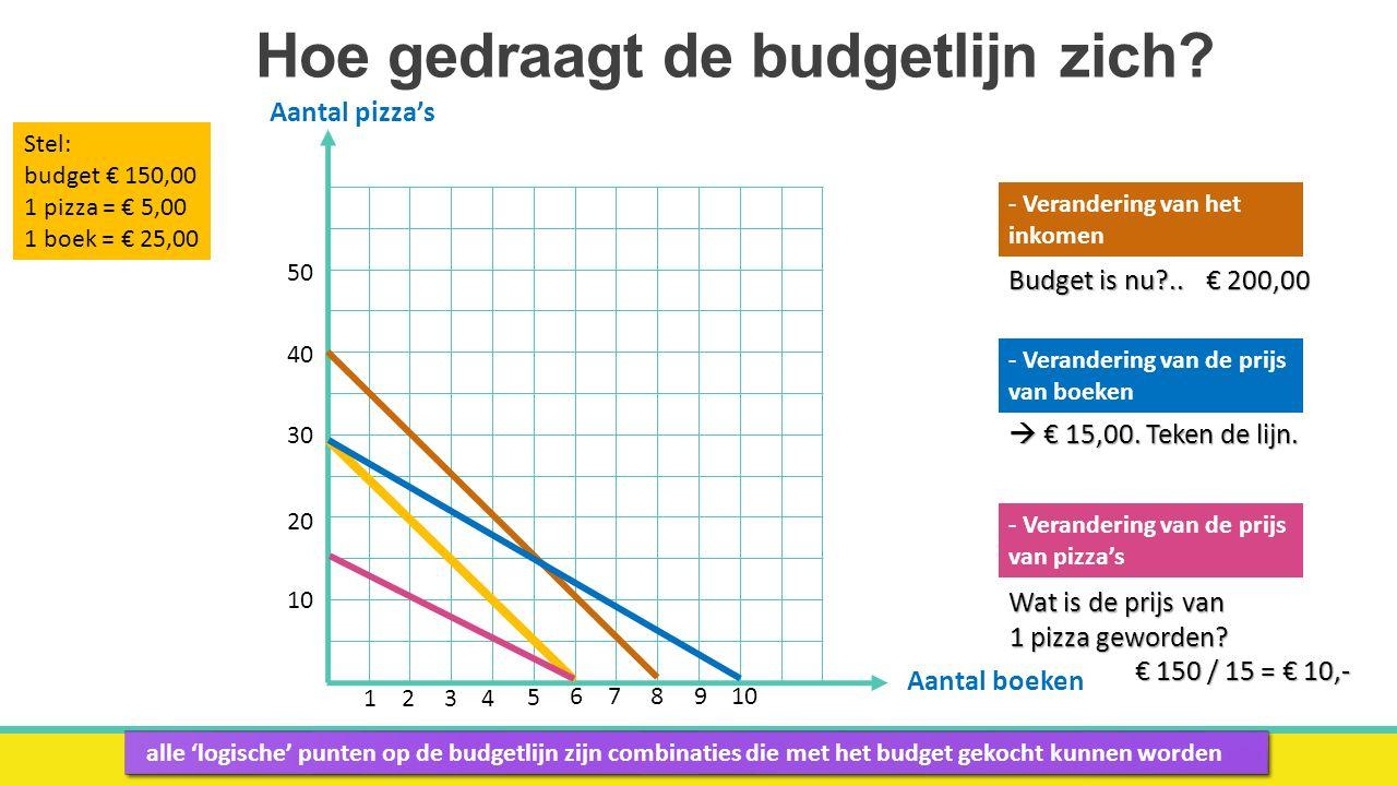 Doen:  Oefenopgaven 1 & 2 budgetlijn (3H/V) maken  Herhalingsopgaven:  H19 H22  Over budgetlijn: H18 H26  Voor de snelle leerling:  Rekenen (v.a.