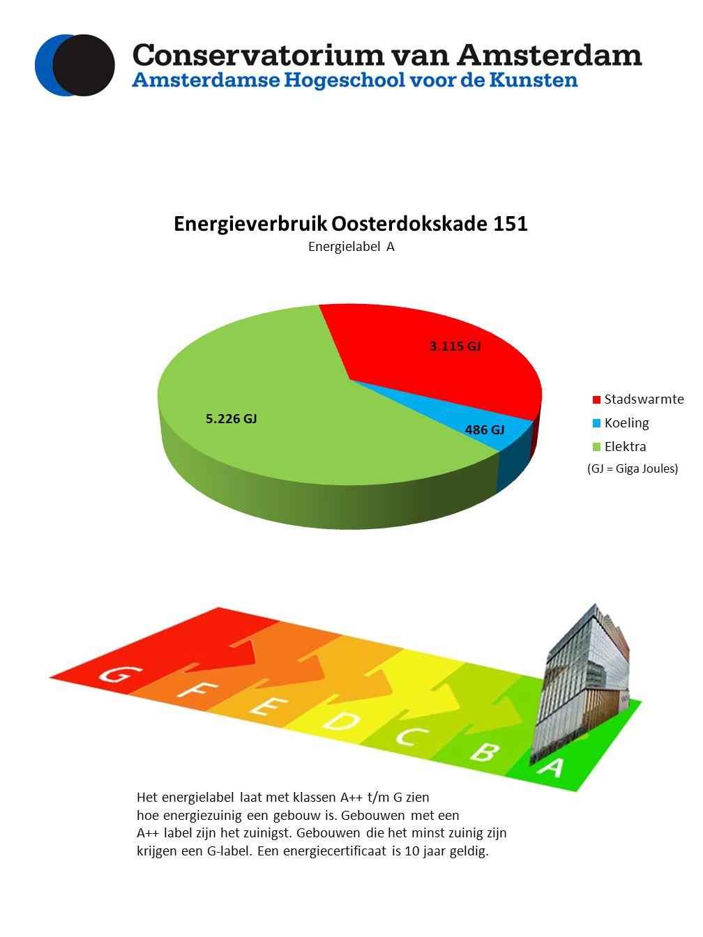 Het energielabel laat met klassen A++ t/m G zien hoe energiezuinig een gebouw is.