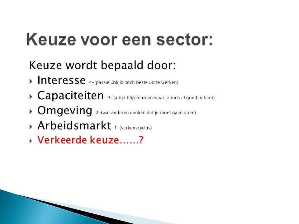 Keuze wordt bepaald door:  Interesse 4-(passie..blijkt toch beste uit te werken)  Capaciteiten 3-(altijd blijven doen waar je toch al goed in bent)  Omgeving 2-(wat anderen denken dat je moet gaan doen)  Arbeidsmarkt 1-(varkenscyclus)  Verkeerde keuze……