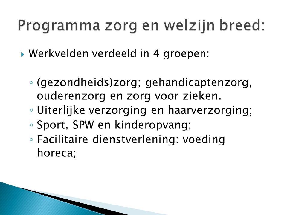 Zorg en welzijn (zw) Nederlands (Ne) Engels (En) Wiskunde (Wi) examenvak KBL Rekenen: rekentoets leerjaar 4.