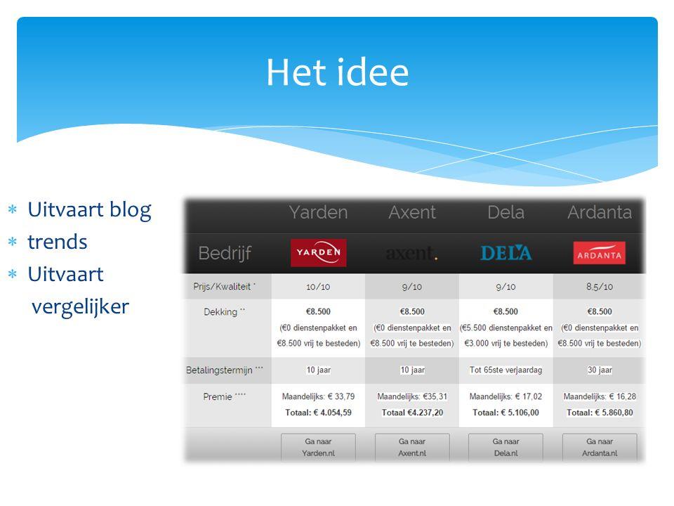  Uitvaart blog  trends  Uitvaart vergelijker Het idee