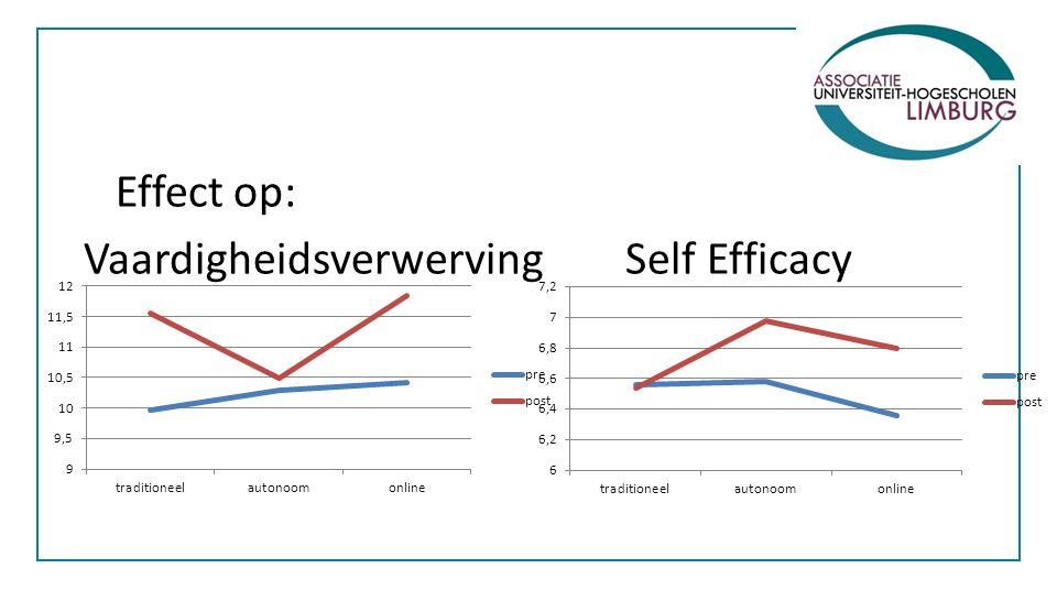 Effect op: Vaardigheidsverwerving Self Efficacy