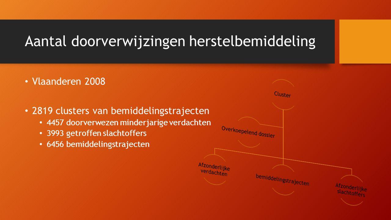 Aantal doorverwijzingen herstelbemiddeling Vlaanderen 2008 2819 clusters van bemiddelingstrajecten 4457 doorverwezen minderjarige verdachten 3993 getroffen slachtoffers 6456 bemiddelingstrajecten