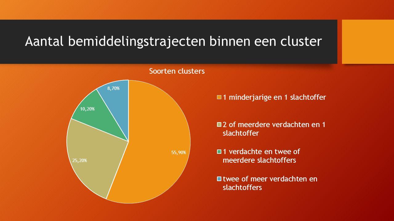 Aantal bemiddelingstrajecten binnen een cluster