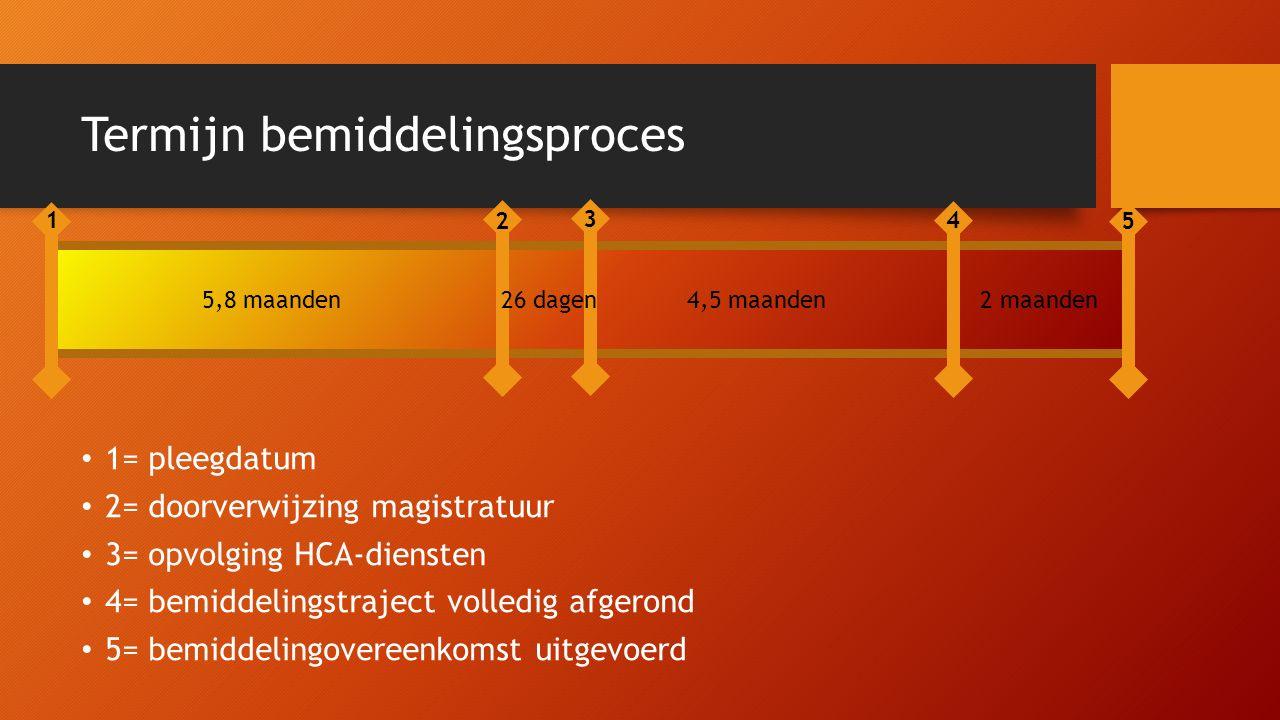 Termijn bemiddelingsproces 1= pleegdatum 2= doorverwijzing magistratuur 3= opvolging HCA-diensten 4= bemiddelingstraject volledig afgerond 5= bemiddel