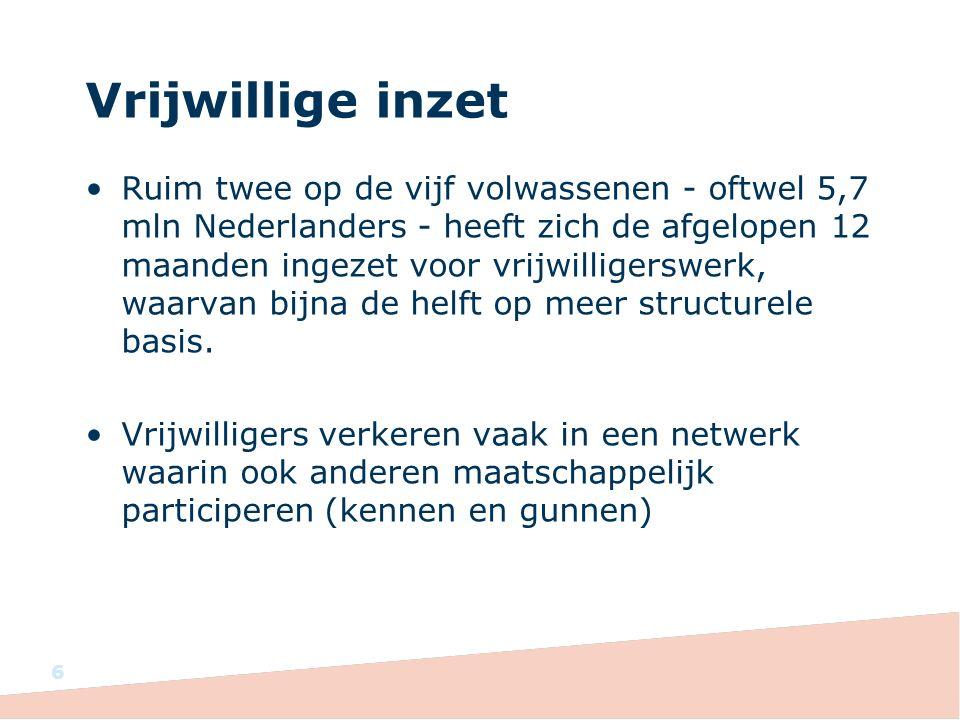 Vrijwillige inzet Ruim twee op de vijf volwassenen - oftwel 5,7 mln Nederlanders - heeft zich de afgelopen 12 maanden ingezet voor vrijwilligerswerk, waarvan bijna de helft op meer structurele basis.