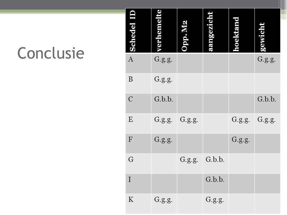 Conclusie Schedel ID verhemelte Opp. M2 aangezicht hoektand gewicht AG.g.g. B CG.b.b. EG.g.g. F G G.b.b. I KG.g.g.