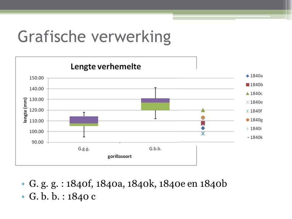 Grafische verwerking G. g. g. : 1840f, 1840a, 1840k, 1840e en 1840b G. b. b. : 1840 c