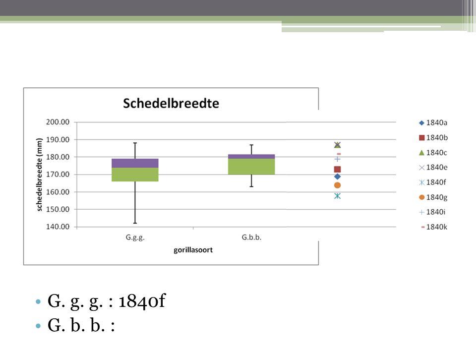 Conclusie Schedel ID verhemelte Opp.M2 aangezicht hoektand gewicht AG.g.g.