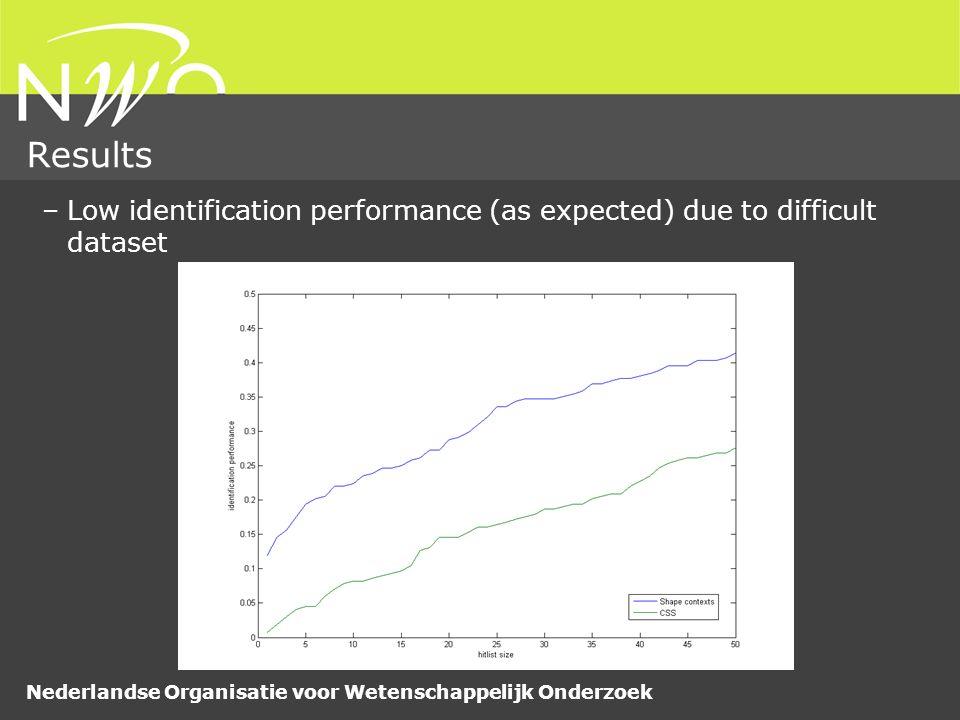 Nederlandse Organisatie voor Wetenschappelijk Onderzoek Results –Low identification performance (as expected) due to difficult dataset