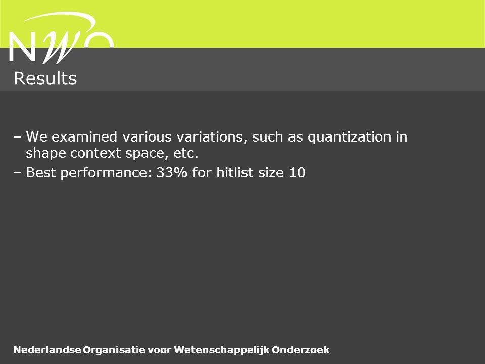 Nederlandse Organisatie voor Wetenschappelijk Onderzoek Results –We examined various variations, such as quantization in shape context space, etc. –Be