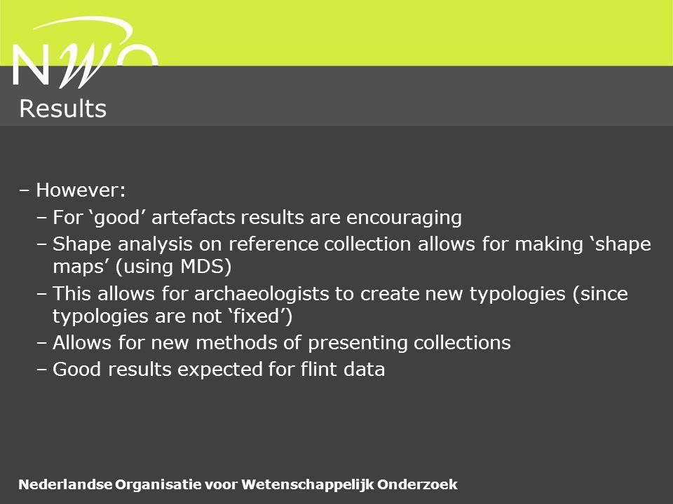 Nederlandse Organisatie voor Wetenschappelijk Onderzoek Results –However: –For 'good' artefacts results are encouraging –Shape analysis on reference c