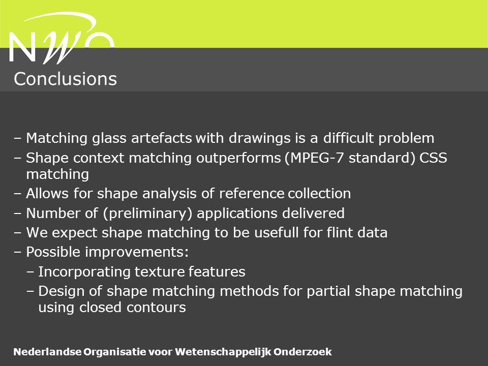 Nederlandse Organisatie voor Wetenschappelijk Onderzoek Conclusions –Matching glass artefacts with drawings is a difficult problem –Shape context matc