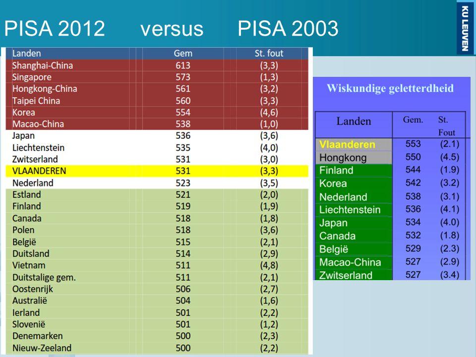 PISA 2012 versus PISA 2003