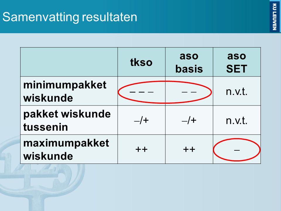 Samenvatting resultaten tkso aso basis aso SET minimumpakket wiskunde        n.v.t.