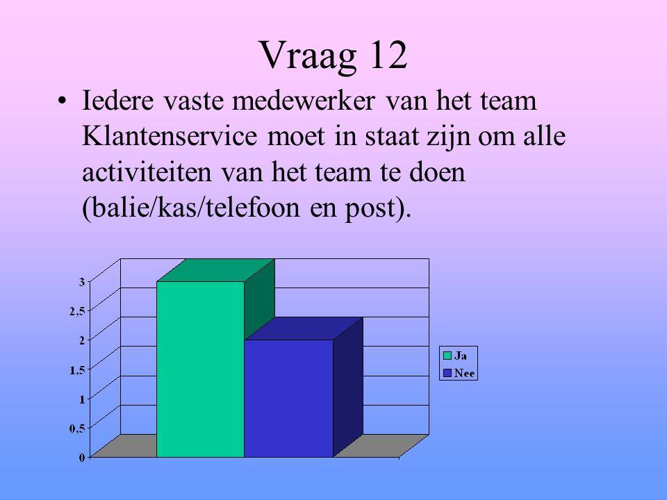Vraag 12 Iedere vaste medewerker van het team Klantenservice moet in staat zijn om alle activiteiten van het team te doen (balie/kas/telefoon en post).
