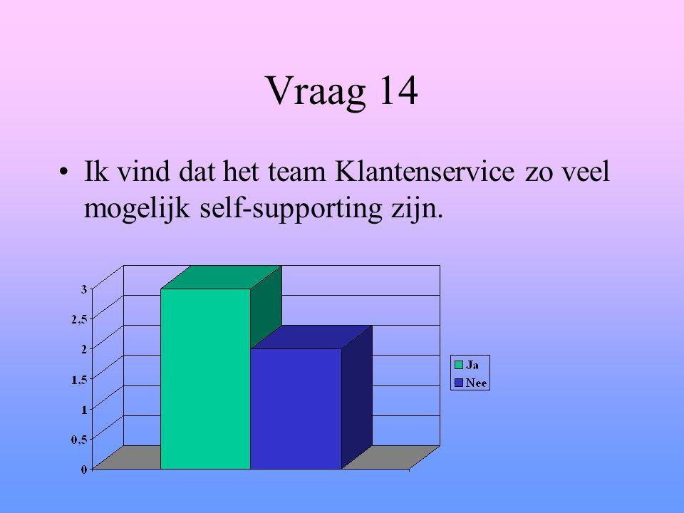 Vraag 14 Ik vind dat het team Klantenservice zo veel mogelijk self-supporting zijn.