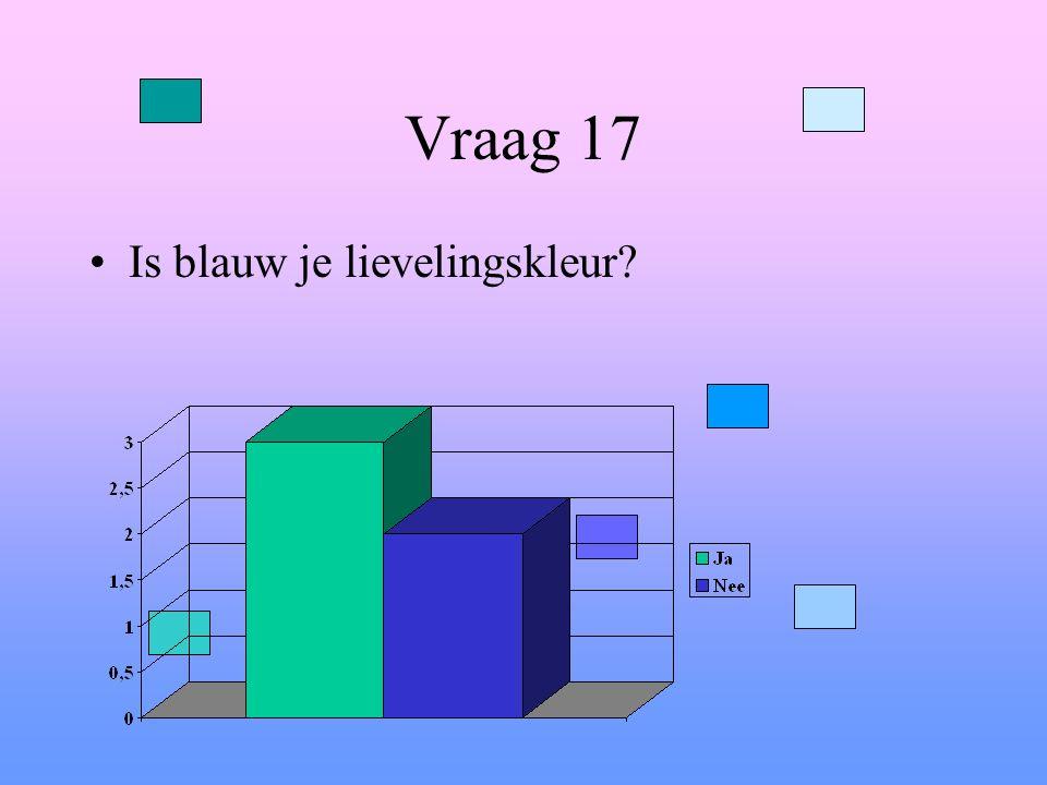 Vraag 17 Is blauw je lievelingskleur?