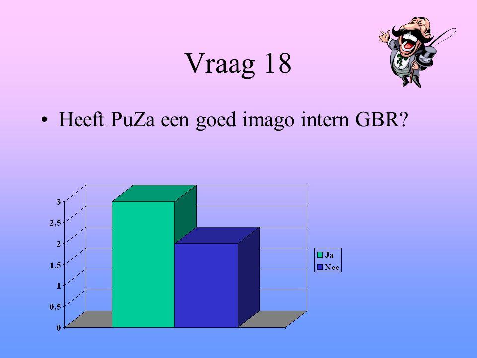 Vraag 18 Heeft PuZa een goed imago intern GBR