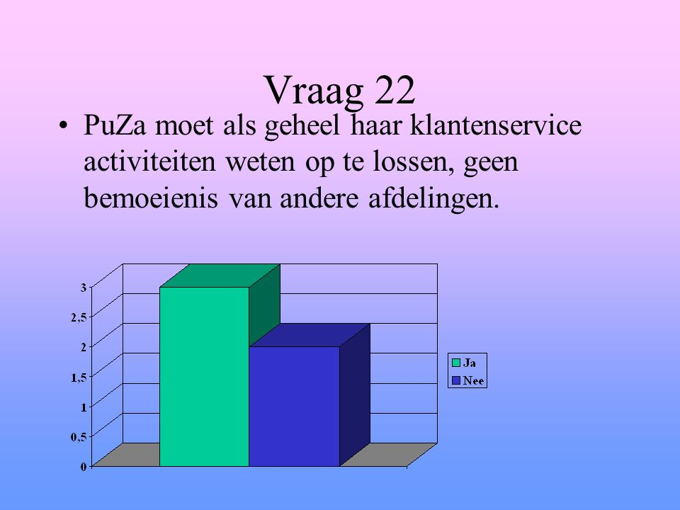 Vraag 22 PuZa moet als geheel haar klantenservice activiteiten weten op te lossen, geen bemoeienis van andere afdelingen.